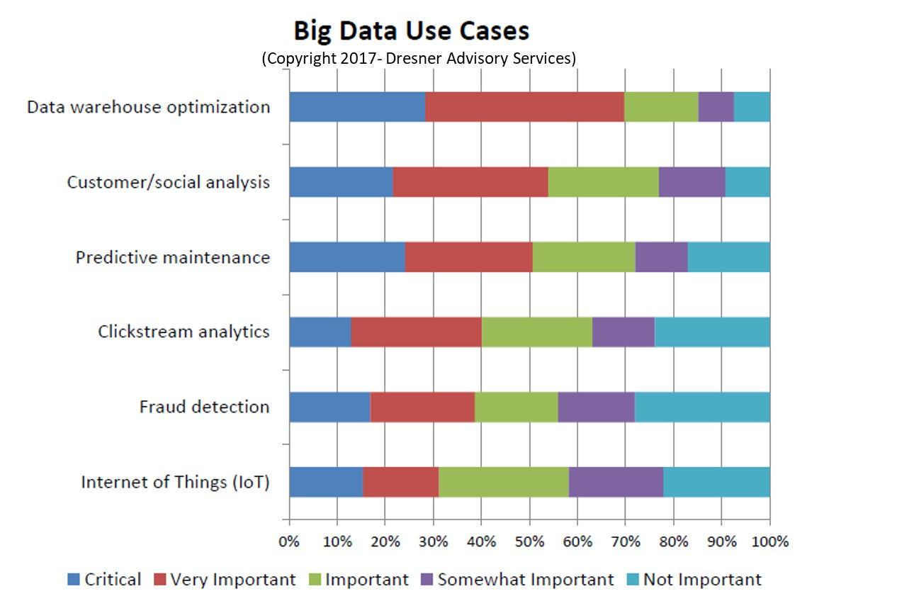 forbes 53 of companies are adopting big data analytics